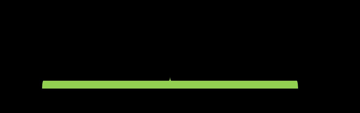 grupowanie-probek-w-transporcie-recznym-wykres-liniowy